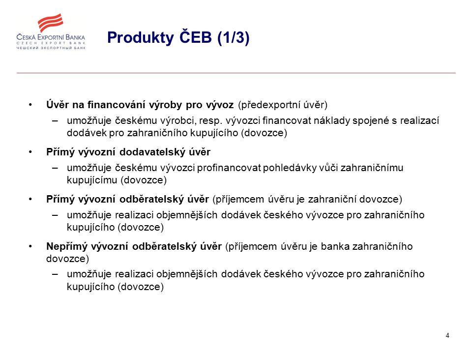 5 Produkty ČEB (2/3) Úvěr na investice v zahraničí –umožňuje českému investorovi získat dlouhodobé úvěrové zdroje pro realizaci investice v zahraničí Refinanční vývozní dodavatelský úvěr –umožňuje poskytnout bance vývozce prostředky, které tato využije k poskytnutí úvěru vývozci za zvýhodněných podmínek Refinanční vývozní odběratelský úvěr –umožňuje poskytnout bance vývozce prostředky, které tato využije k poskytnutí úvěru zahraničnímu dovozci za zvýhodněných podmínek Odkup pohledávek z akreditivů bez postihu –umožňuje českému vývozci již v současnosti realizovat pohledávku z vývozu spojenou s dokumentárním akreditivem s odloženou platbou či s akceptaci směnky