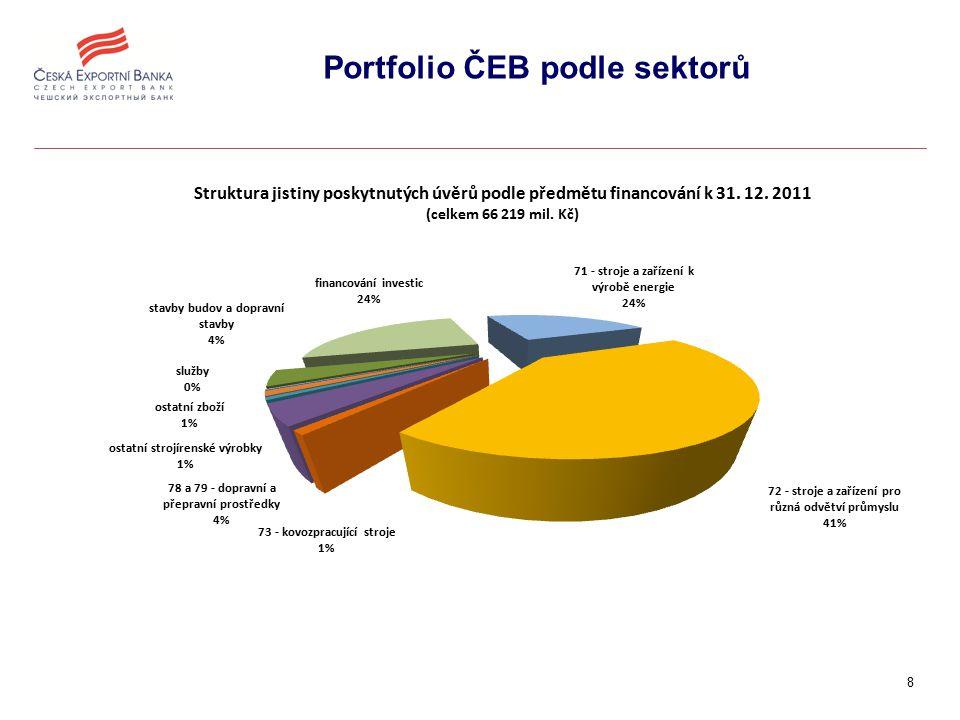 9 Produktové portfolio ČEB podle zemí