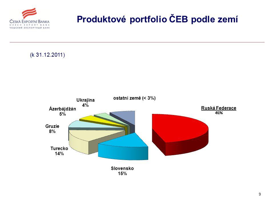 10 Zdroj: OECD, MF GŘC, statistika ČEB Struktura vývozu ČR a úvěrů ČEB v r.