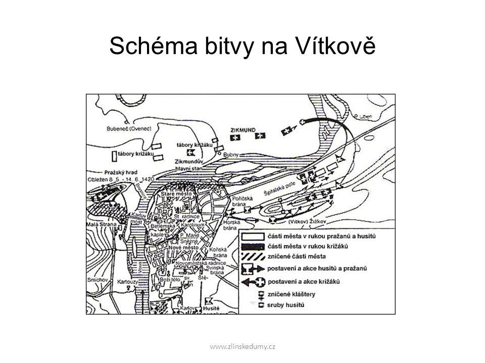 Schéma bitvy na Vítkově www.zlinskedumy.cz