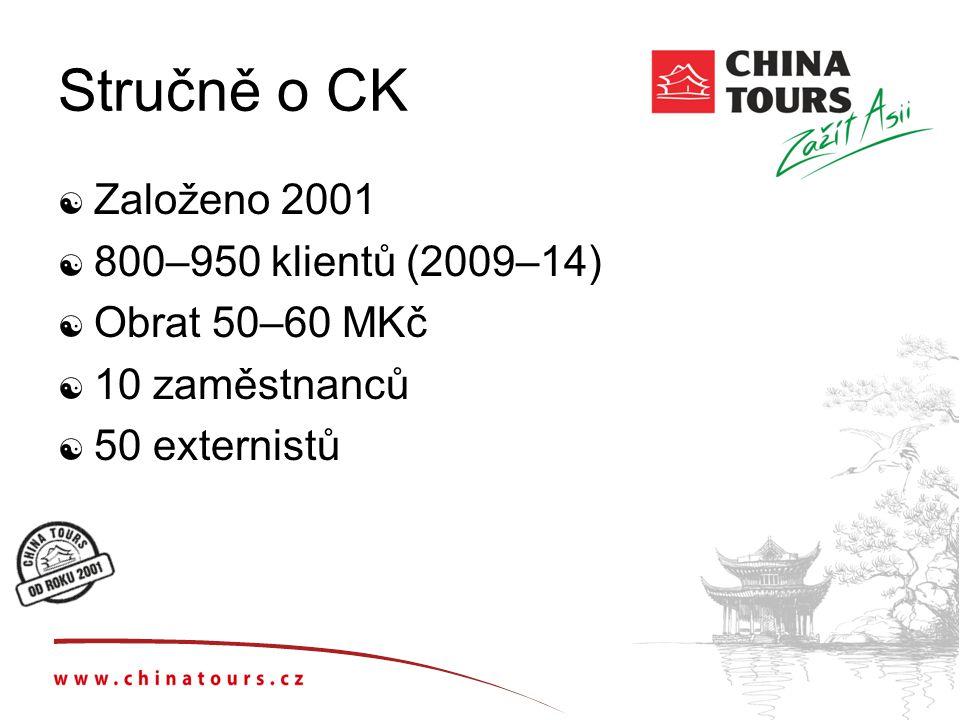 Stručně o CK  Založeno 2001  800–950 klientů (2009–14)  Obrat 50–60 MKč  10 zaměstnanců  50 externistů