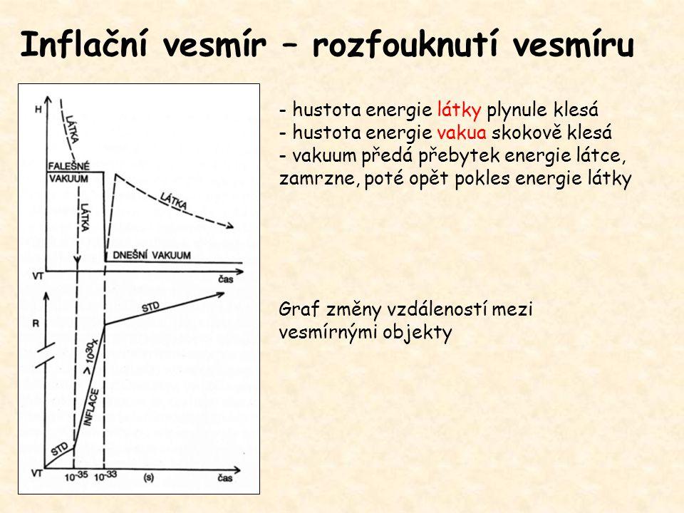 Inflační vesmír – rozfouknutí vesmíru - hustota energie látky plynule klesá - hustota energie vakua skokově klesá - vakuum předá přebytek energie látc