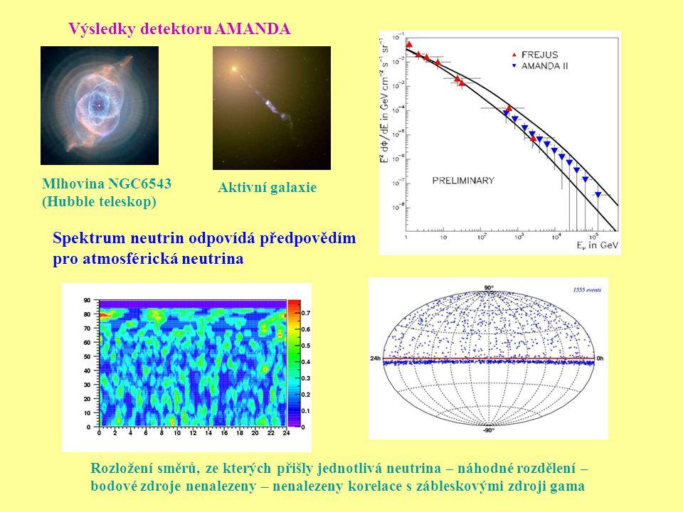 Rozložení směrů, ze kterých přišly jednotlivá neutrina – náhodné rozdělení – bodové zdroje nenalezeny – nenalezeny korelace s zábleskovými zdroji gama Spektrum neutrin odpovídá předpovědím pro atmosférická neutrina Výsledky detektoru AMANDA Mlhovina NGC6543 (Hubble teleskop) Aktivní galaxie