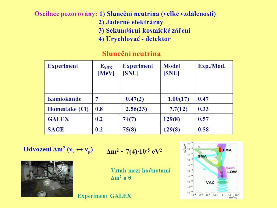 Oscilace pozorovány: 1) Sluneční neutrina (velké vzdálenosti) 2) Jaderné elektrárny 3) Sekundární kosmické záření 4) Urychlovač - detektor ExperimentE MIN [MeV] Experiment [SNU] Model [SNU] Exp./Mod.