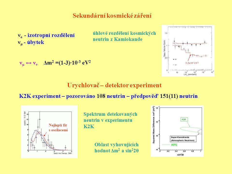 Sekundární kosmické záření ν μ ↔ ν τ Δm 2 =(1-3)∙10 -3 eV 2 Urychlovač – detektor experiment K2K experiment – pozorováno 108 neutrin – předpověď 151(11) neutrin ν e - izotropní rozdělení ν μ - úbytek Nejlepší fit s oscilacemi Spektrum detekovaných neutrin v experimentu K2K Oblast vyhovujících hodnot Δm 2 a sin 2 2θ úhlové rozdělení kosmických neutrin z Kamiokande