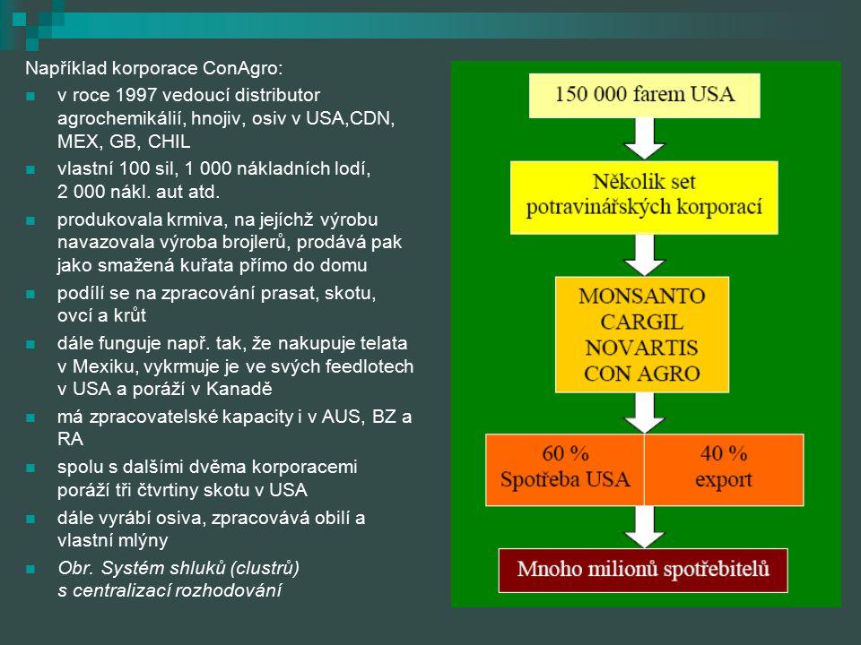 Například korporace ConAgro: v roce 1997 vedoucí distributor agrochemikálií, hnojiv, osiv v USA,CDN, MEX, GB, CHIL vlastní 100 sil, 1 000 nákladních l