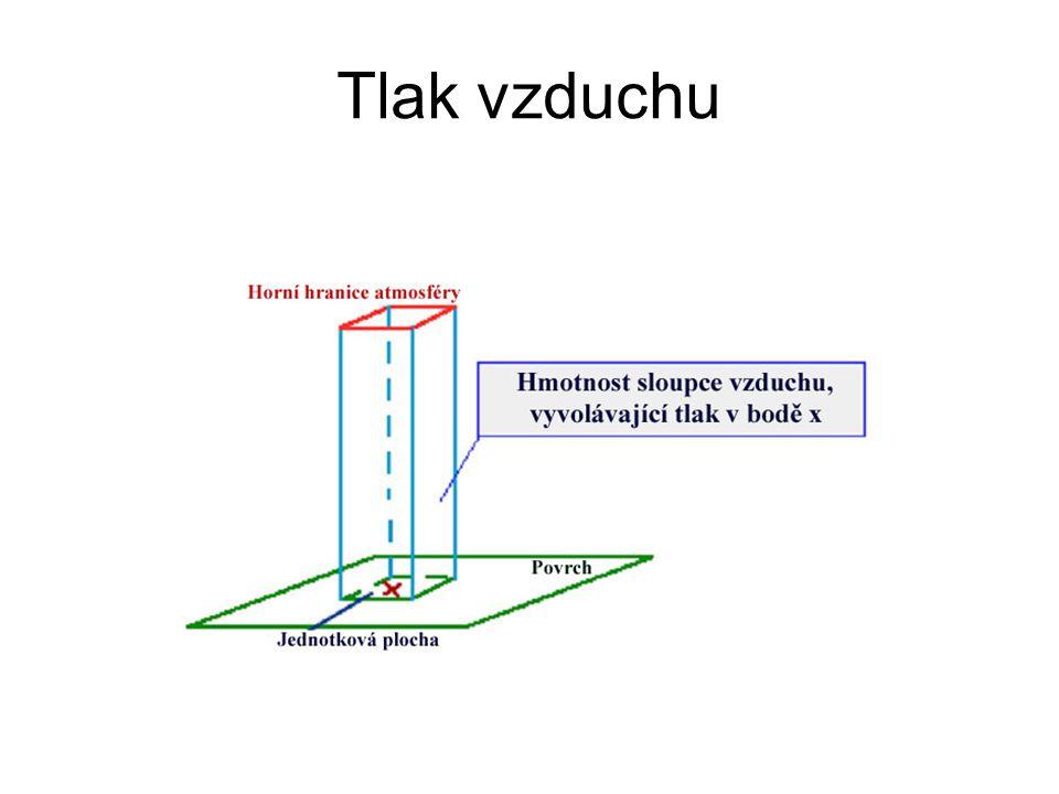 Změna tlaku vzduchu s výškou Výškový barický stupeň Na zemi 1hPa = 8m výšky V hladině 500 hPa 1hPa = 16m výšky