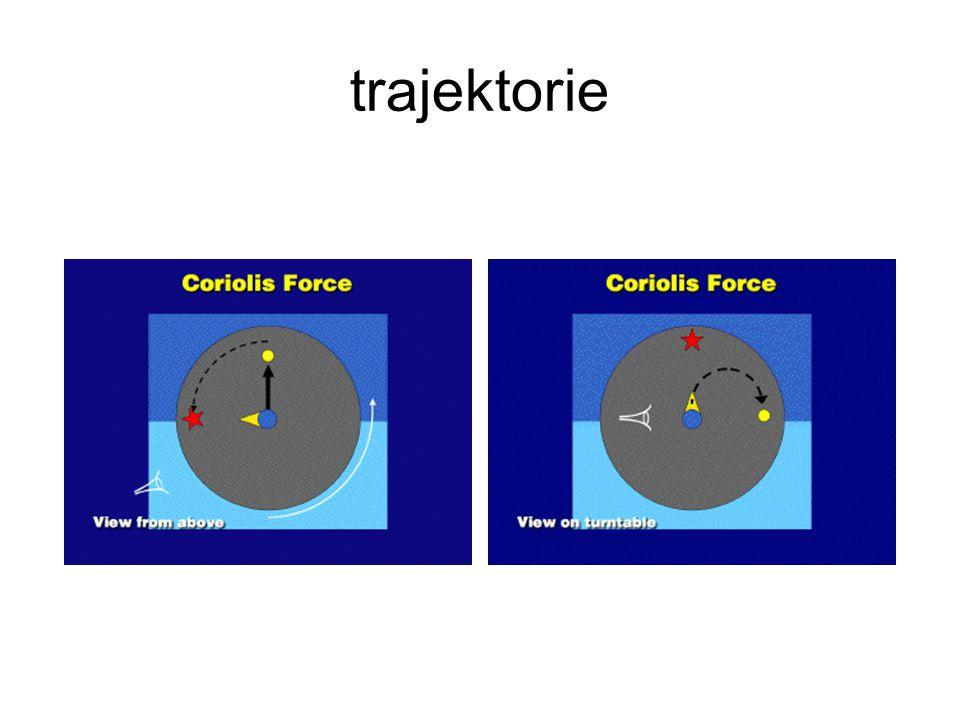trajektorie