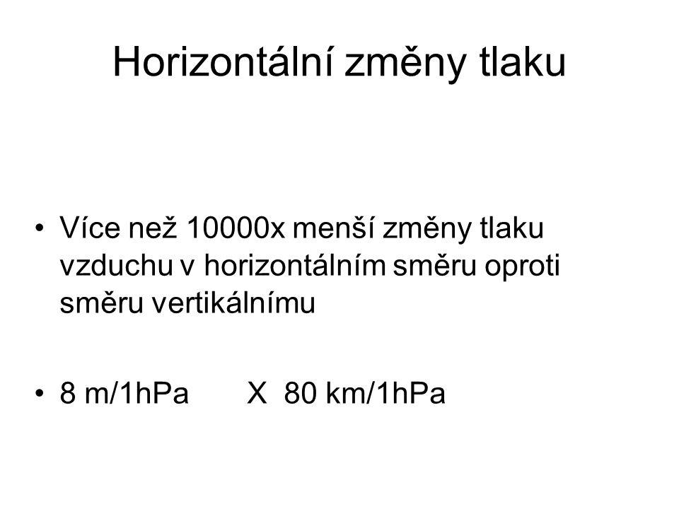 Horizontální změny tlaku Více než 10000x menší změny tlaku vzduchu v horizontálním směru oproti směru vertikálnímu 8 m/1hPa X 80 km/1hPa