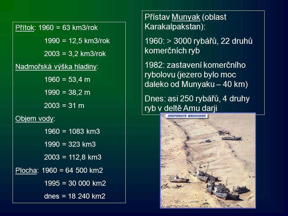 Přítok: 1960 = 63 km3/rok 1990 = 12,5 km3/rok 2003 = 3,2 km3/rok Nadmořská výška hladiny: 1960 = 53,4 m 1990 = 38,2 m 2003 = 31 m Objem vody: 1960 = 1