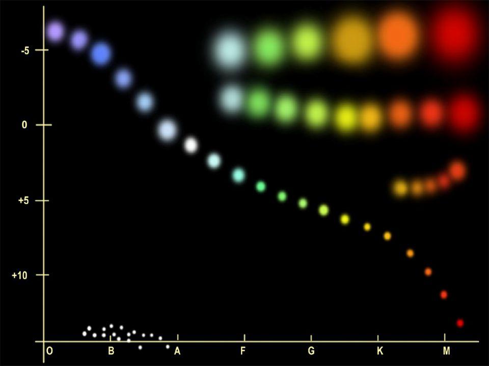 Hvězdy mají různou barvu, která vypovídá o jejich efektivní teplotě (modrá = teplejší).