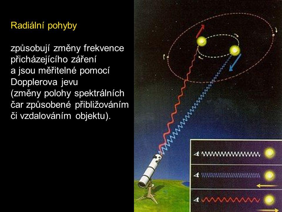 9. Vlastní pohyb (tangenciální, radiální rychlost) Tangenciální pohyb způsobuje změnu tvaru souhvězdí v průběhu tisíciletí.