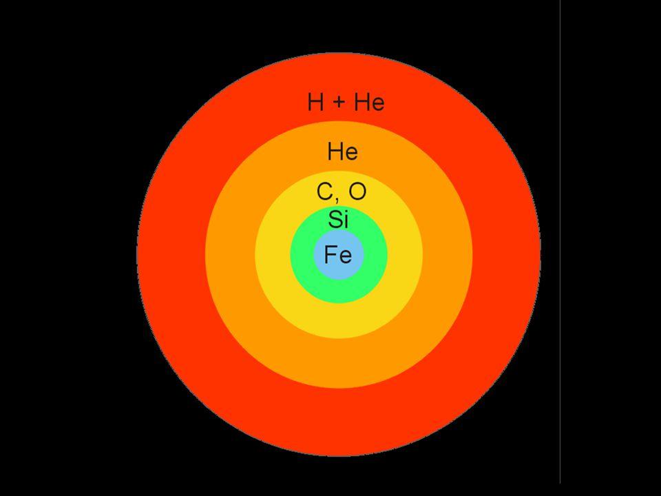 3.Vývoj hvězd Hvězdy vznikají z prachoplynné mlhovin v celých skupinách.