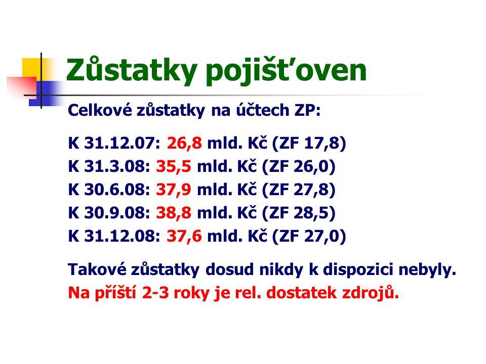 Zůstatky pojišťoven Celkové zůstatky na účtech ZP: K 31.12.07: 26,8 mld.
