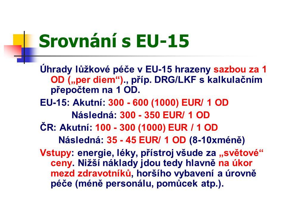 """Srovnání s EU-15 Úhrady lůžkové péče v EU-15 hrazeny sazbou za 1 OD (""""per diem )., příp."""