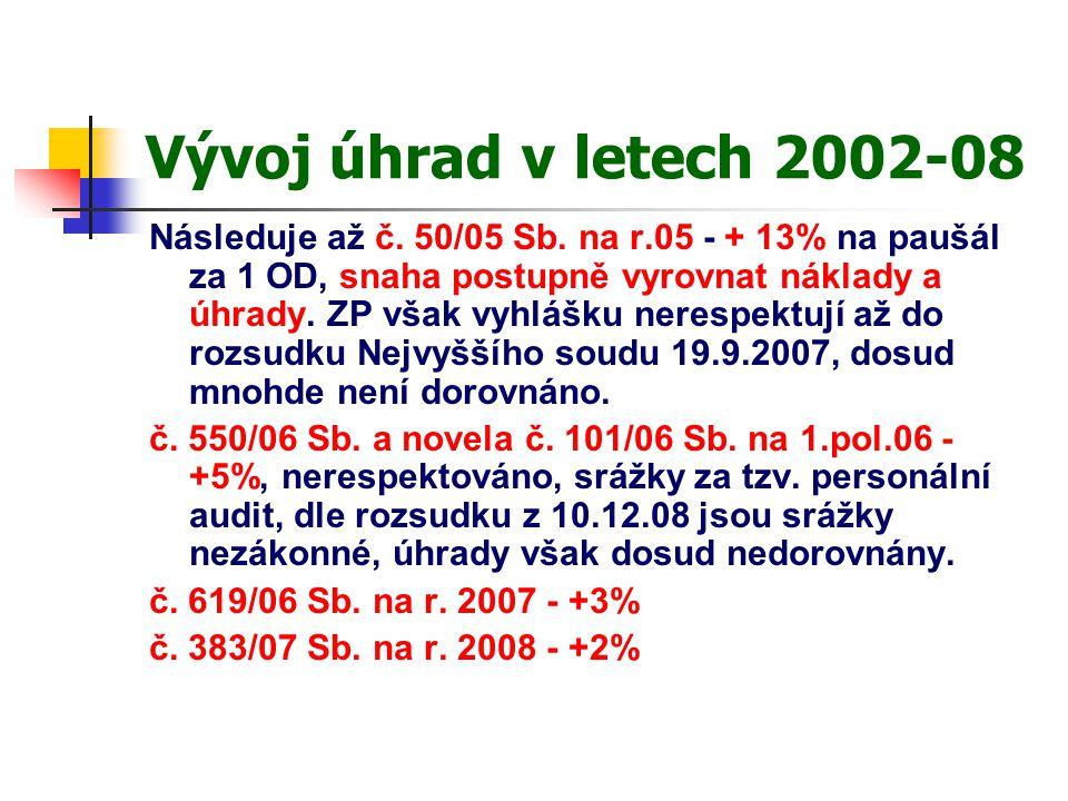 Vývoj úhrad v letech 2002-08 Následuje až č. 50/05 Sb.