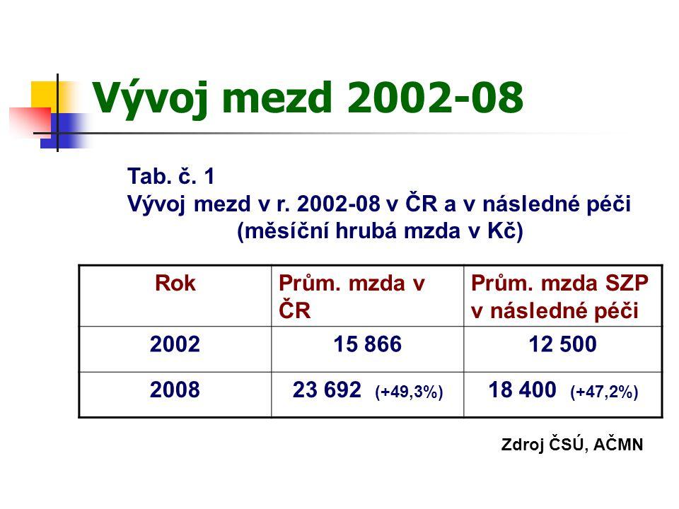 Vývoj mezd 2002-08 RokPrům. mzda v ČR Prům.