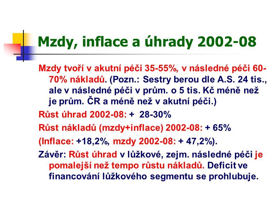 Mzdy, inflace a úhrady 2002-08 Mzdy tvoří v akutní péči 35-55%, v následné péči 60- 70% nákladů.