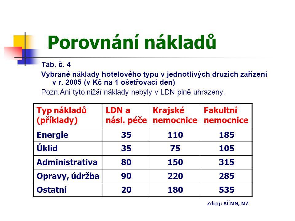 Porovnání nákladů Tab. č. 4 Vybrané náklady hotelového typu v jednotlivých druzích zařízení v r.