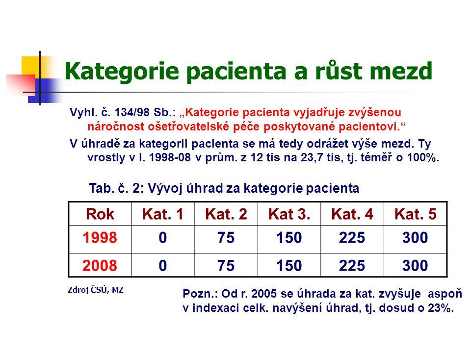 Kategorie pacienta a růst mezd Vyhl. č.