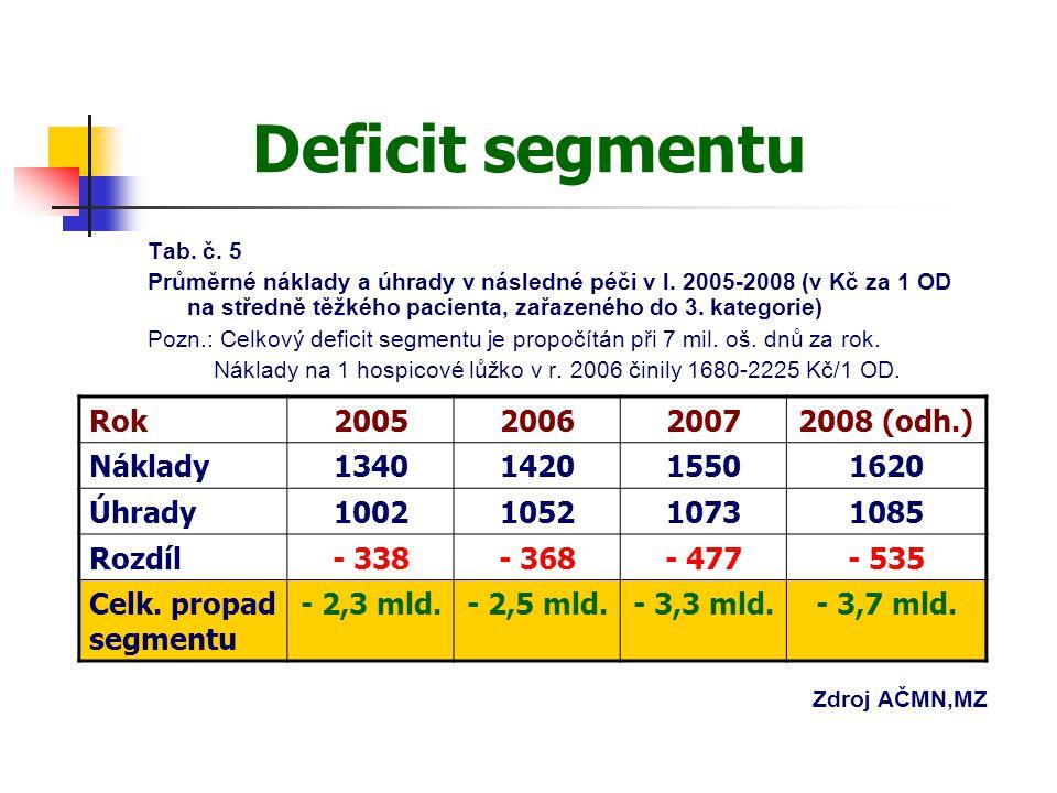 Deficit segmentu Tab. č. 5 Průměrné náklady a úhrady v následné péči v l.