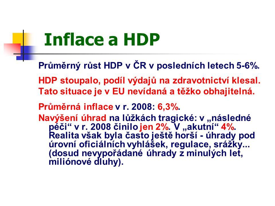 Inflace a HDP Průměrný růst HDP v ČR v posledních letech 5-6%.