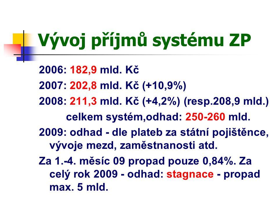 Vývoj příjmů systému ZP 2006: 182,9 mld. Kč 2007: 202,8 mld.