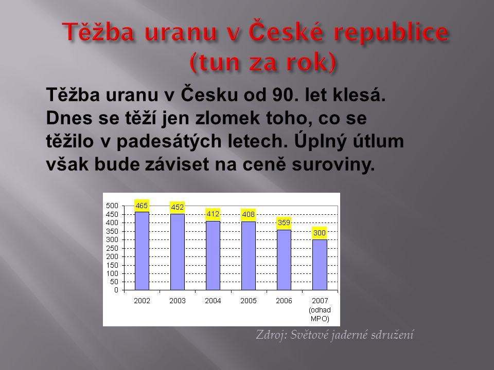 Zdroj: Světové jaderné sdružení Těžba uranu v Česku od 90. let klesá. Dnes se těží jen zlomek toho, co se těžilo v padesátých letech. Úplný útlum však