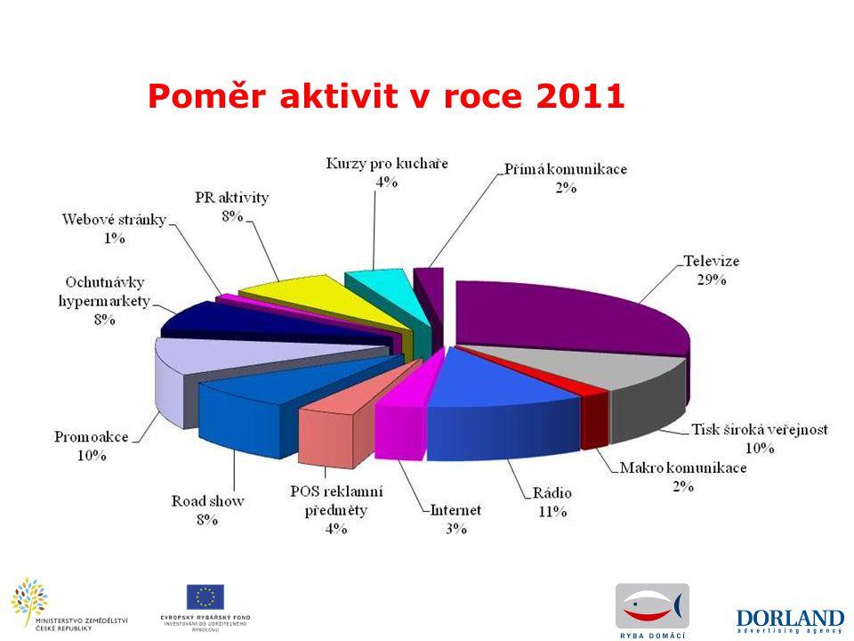 Poměr aktivit v roce 2011