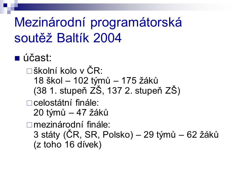 Mezinárodní programátorská soutěž Baltík 2004 účast:  školní kolo v ČR: 18 škol – 102 týmů – 175 žáků (38 1. stupeň ZŠ, 137 2. stupeň ZŠ)  celostátn