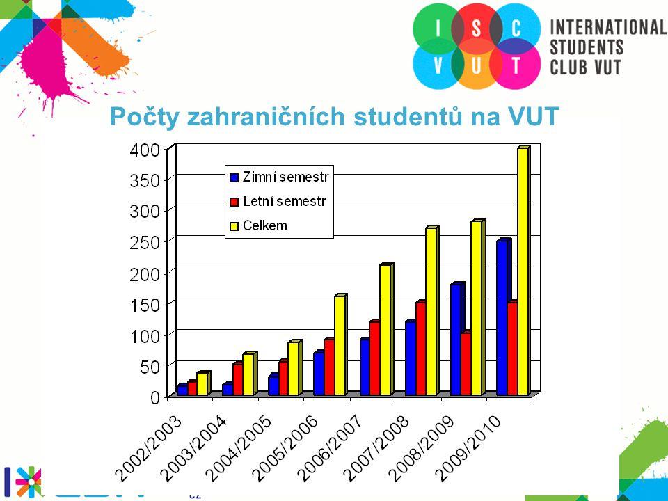 Počty zahraničních studentů na VUT