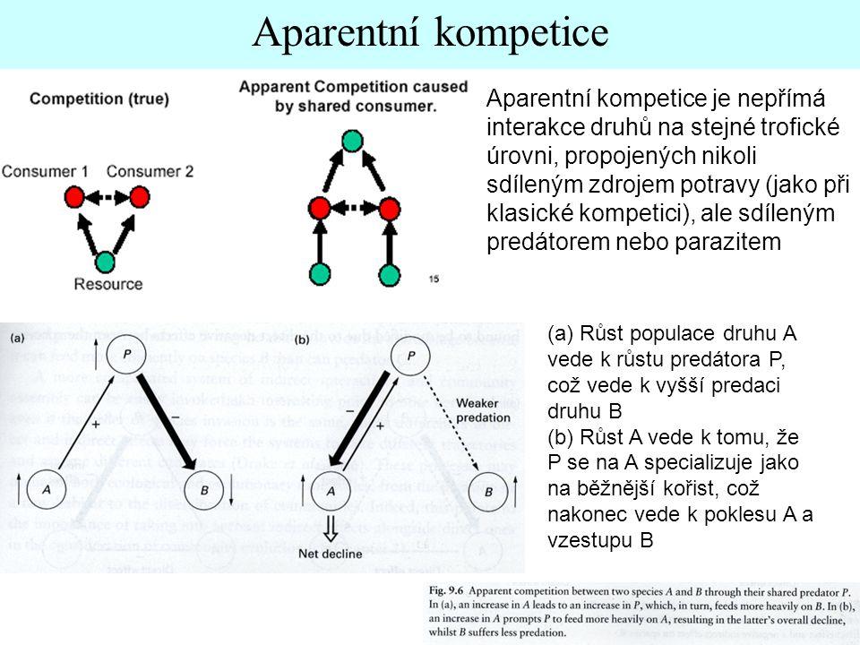 Aparentní kompetice Aparentní kompetice je nepřímá interakce druhů na stejné trofické úrovni, propojených nikoli sdíleným zdrojem potravy (jako při klasické kompetici), ale sdíleným predátorem nebo parazitem (a) Růst populace druhu A vede k růstu predátora P, což vede k vyšší predaci druhu B (b) Růst A vede k tomu, že P se na A specializuje jako na běžnější kořist, což nakonec vede k poklesu A a vzestupu B
