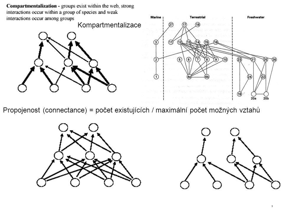 Propojenost (connectance) často klesá s rostoucí druhovou diverzitou sítí Potravní sítě v nálevkách láčkovek Nepenthes