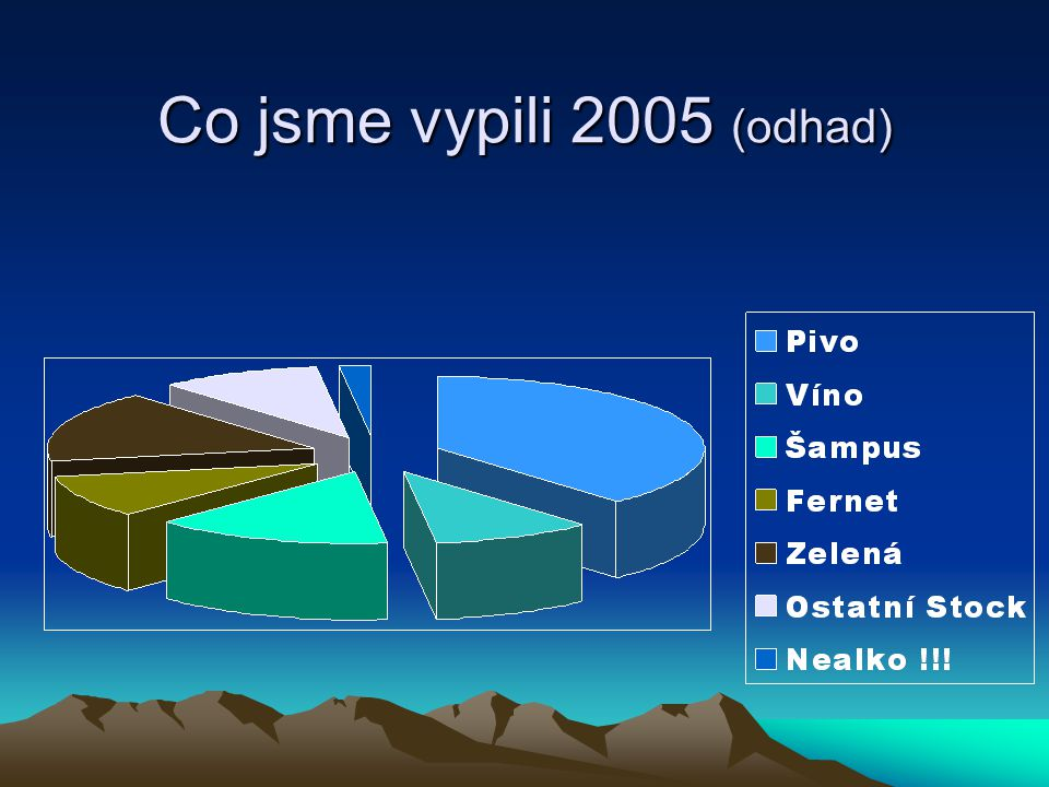 Co jsme vypili 2006 (odhad)