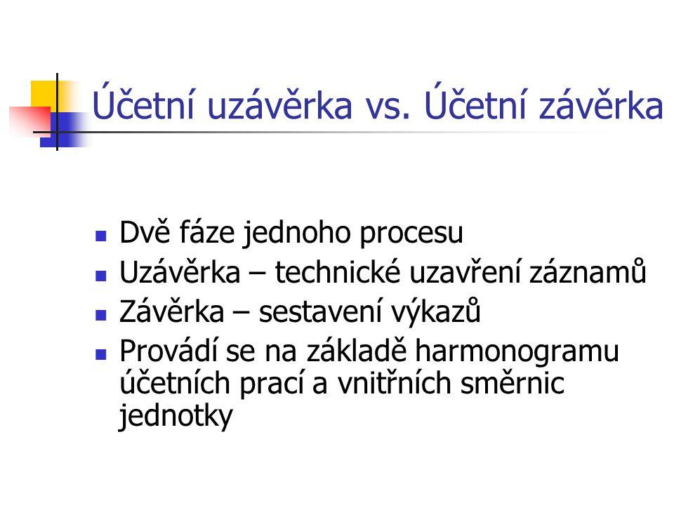 Účetní uzávěrka vs. Účetní závěrka Dvě fáze jednoho procesu Uzávěrka – technické uzavření záznamů Závěrka – sestavení výkazů Provádí se na základě har