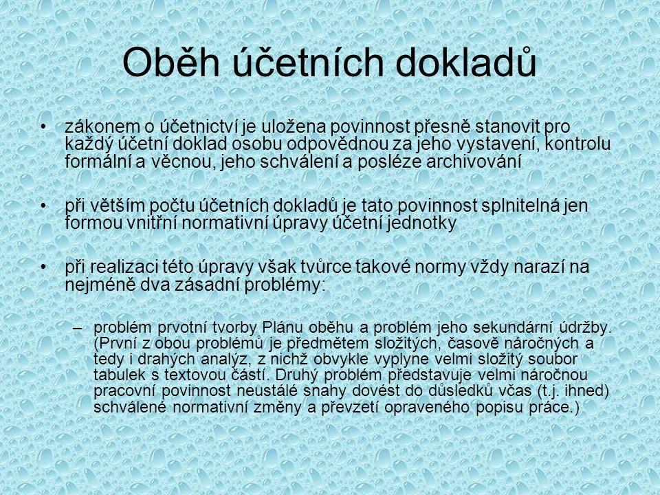 Oddíl III.Oběh účetních dokladů Čl.