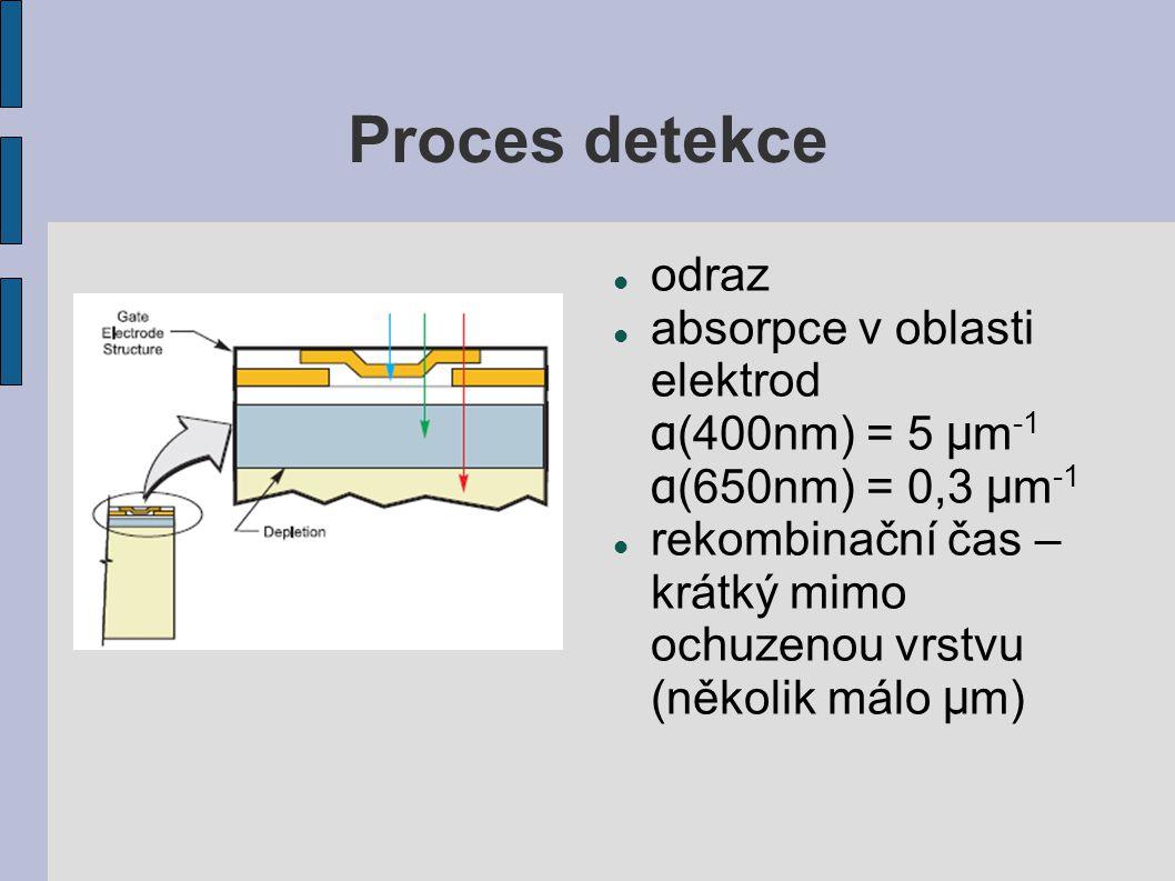 Proces detekce odraz absorpce v oblasti elektrod α (400nm) = 5 μ m -1 α (650nm) = 0,3 μ m -1 rekombinační čas – krátký mimo ochuzenou vrstvu (několik