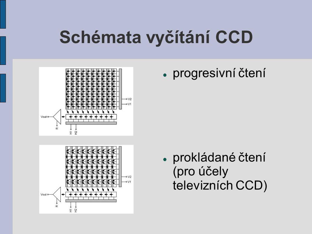 Schémata vyčítání CCD progresivní čtení prokládané čtení (pro účely televizních CCD)