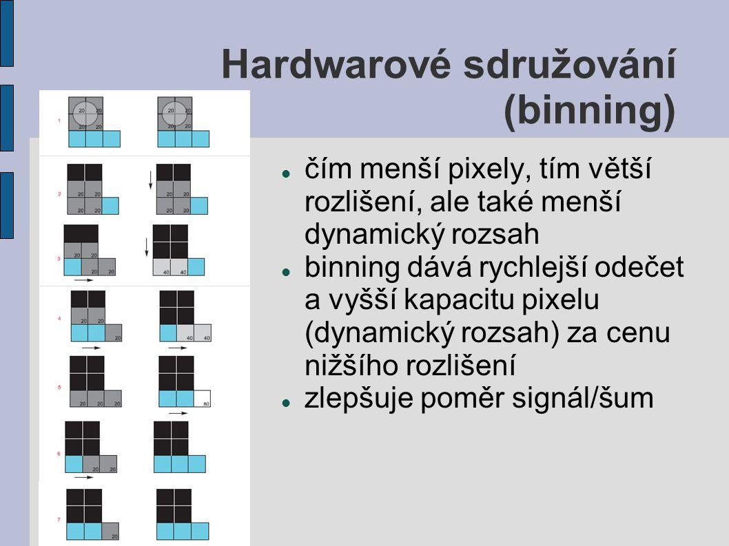 Hardwarové sdružování (binning) čím menší pixely, tím větší rozlišení, ale také menší dynamický rozsah binning dává rychlejší odečet a vyšší kapacitu