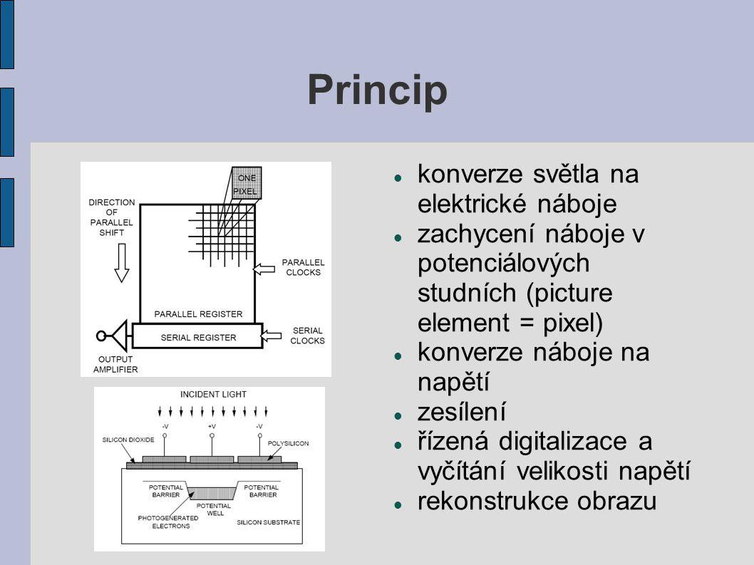 Princip konverze světla na elektrické náboje zachycení náboje v potenciálových studních (picture element = pixel) konverze náboje na napětí zesílení ř