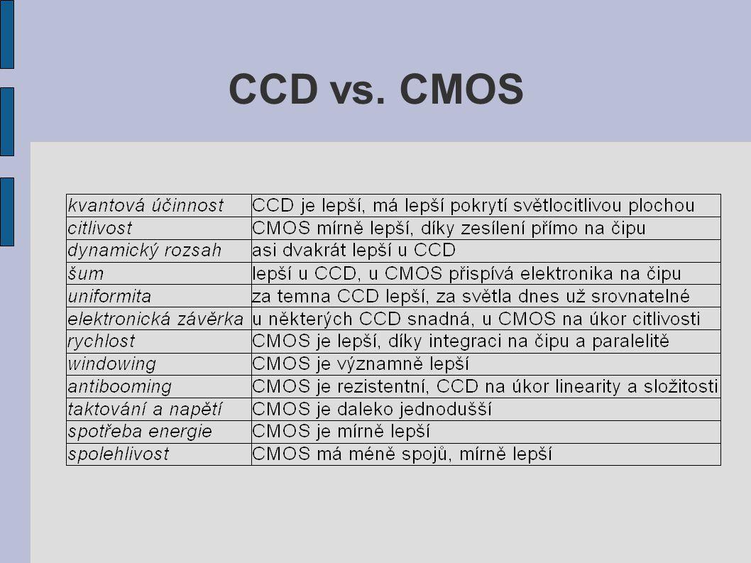 Scientific CCD (Andor) η >90% @ max.