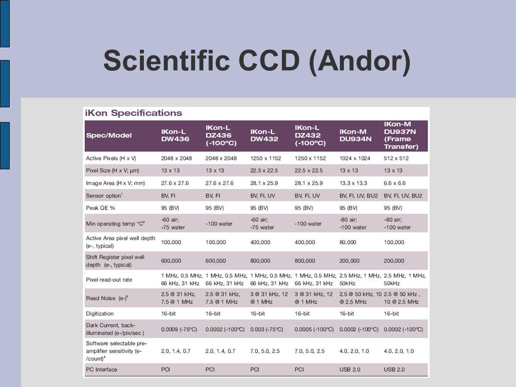 Scientific CCD (Andor)