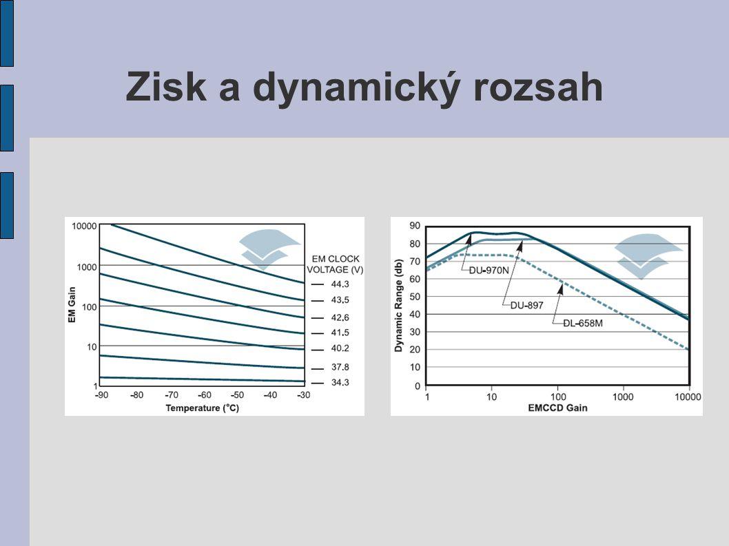 Zisk a dynamický rozsah