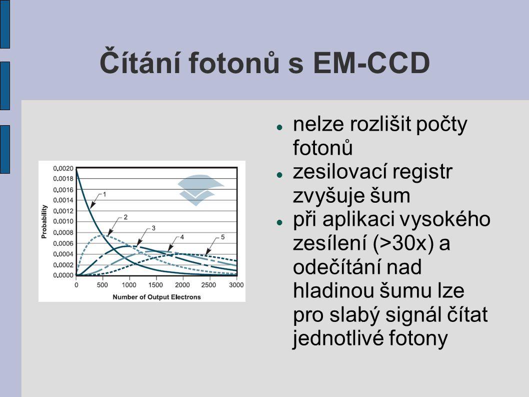 Čítání fotonů s EM-CCD nelze rozlišit počty fotonů zesilovací registr zvyšuje šum při aplikaci vysokého zesílení (>30x) a odečítání nad hladinou šumu