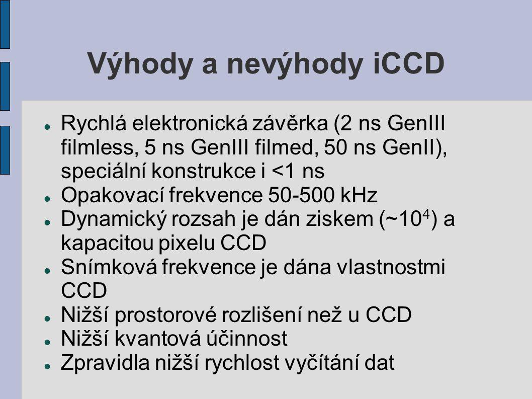 Výhody a nevýhody iCCD Rychlá elektronická závěrka (2 ns GenIII filmless, 5 ns GenIII filmed, 50 ns GenII), speciální konstrukce i <1 ns Opakovací fre