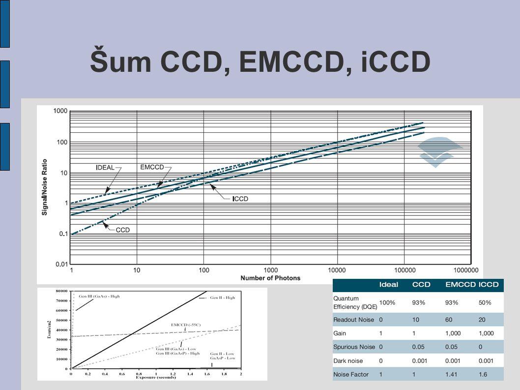 Šum CCD, EMCCD, iCCD