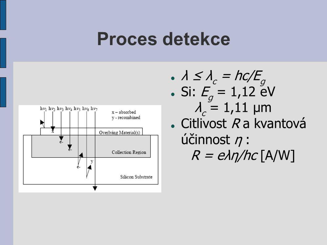 Proces detekce λ ≤ λ c = hc/E g Si: E g = 1,12 eV λ c = 1,11 μm Citlivost R a kvantová účinnost η : R = eλη/hc [A/W]