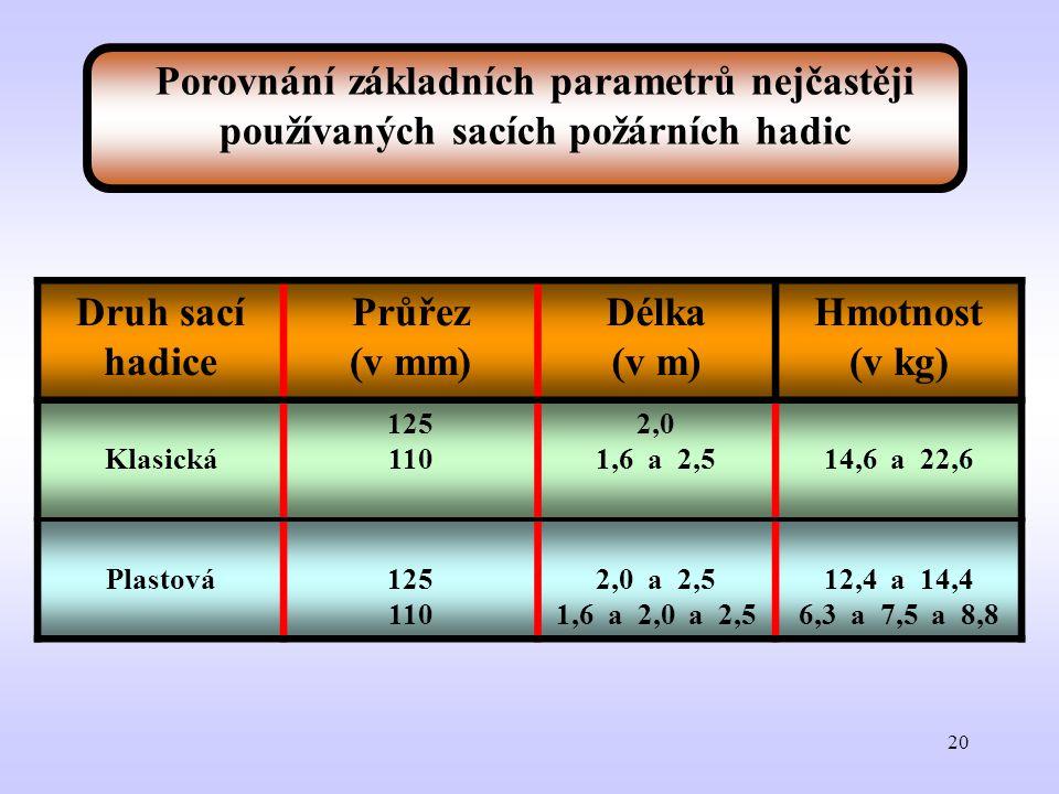 20 Druh sací hadice Průřez (v mm) Délka (v m) Hmotnost (v kg) Klasická 125 110 2,0 1,6 a 2,514,6 a 22,6 Plastová125 110 2,0 a 2,5 1,6 a 2,0 a 2,5 12,4