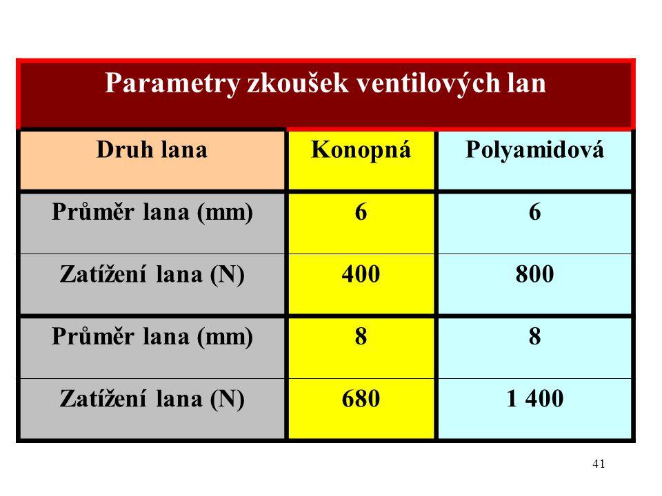 41 Parametry zkoušek ventilových lan Druh lanaKonopnáPolyamidová Průměr lana (mm)66 Zatížení lana (N)400800 Průměr lana (mm)88 Zatížení lana (N)6801 4