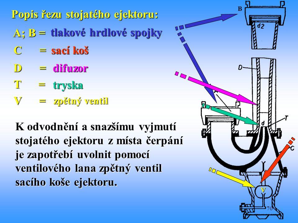 70 B Popis řezu stojatého ejektoru: A; B = tlakové hrdlové spojky C = sací koš D = difuzor T = tryska V V = zpětný ventil K odvodnění a snazšímu vyjmu
